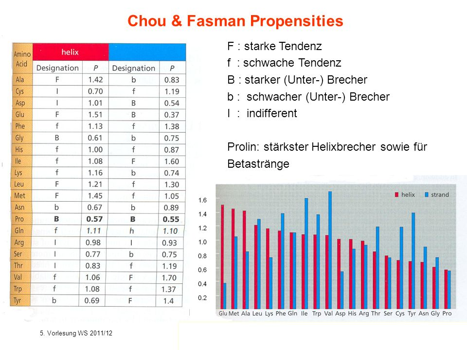 Chou & Fasman Propensities