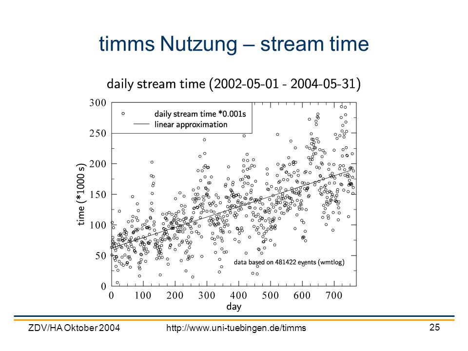 timms Nutzung – stream time