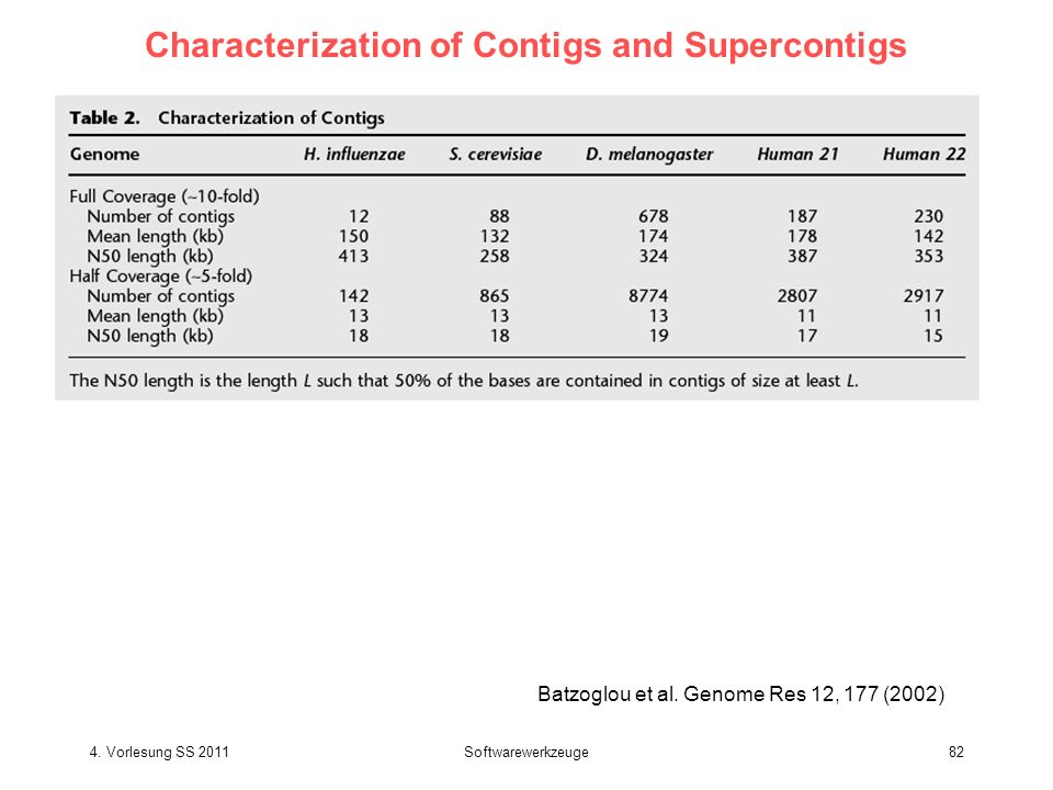 Characterization of Contigs and Supercontigs