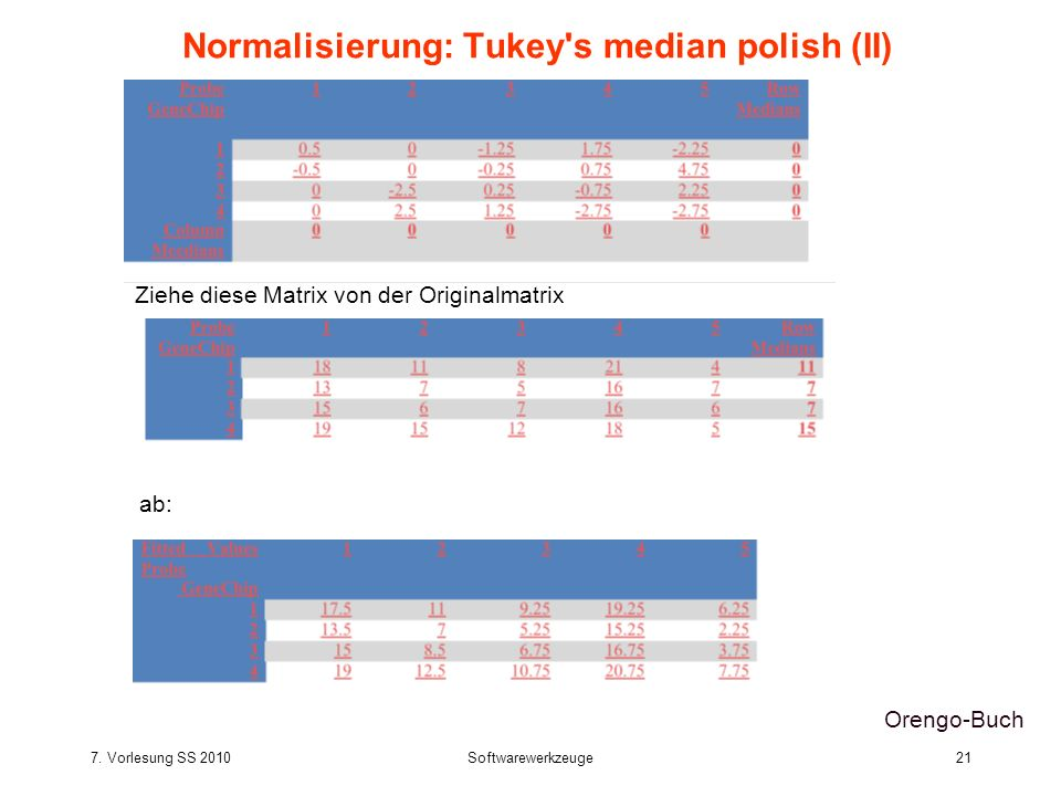 Normalisierung: Tukey s median polish (II)