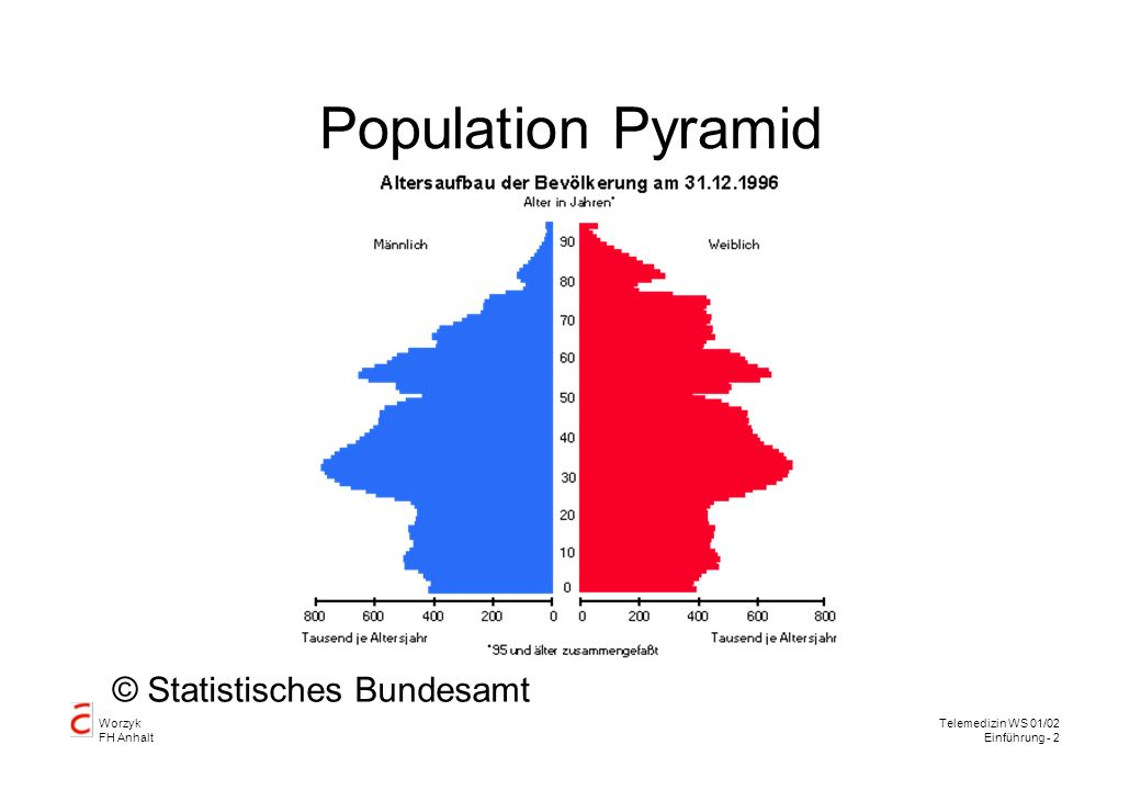 Population Pyramid © Statistisches Bundesamt