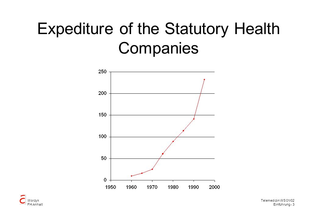 Expediture of the Statutory Health Companies