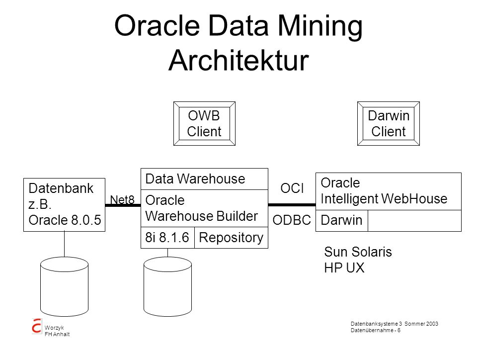 Oracle Data Mining Architektur