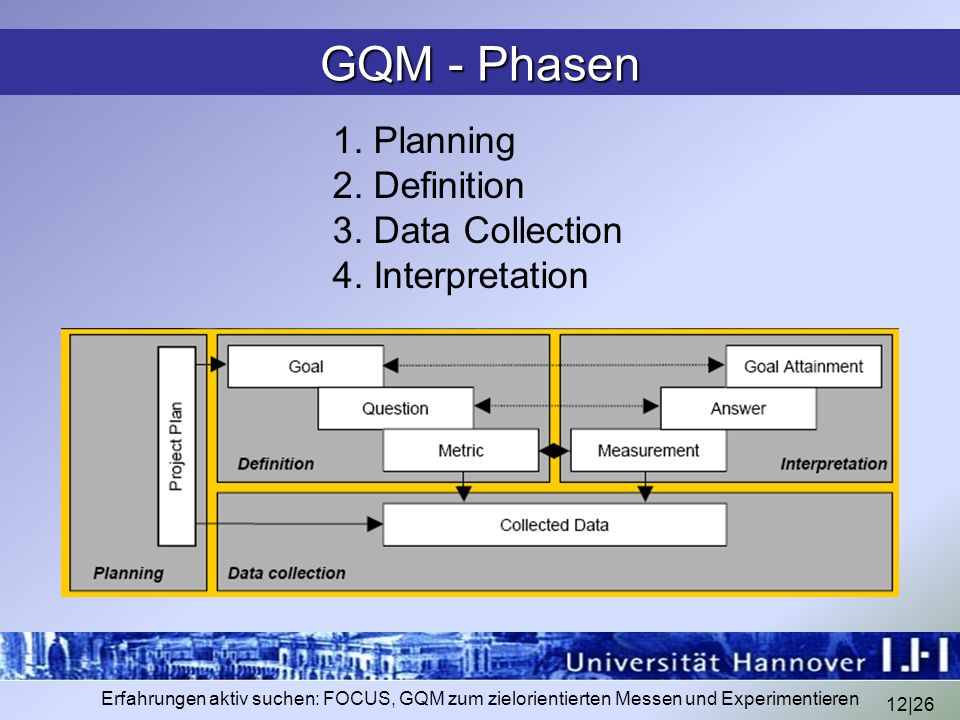 GQM - Phasen 1. Planning 2. Definition 3. Data Collection