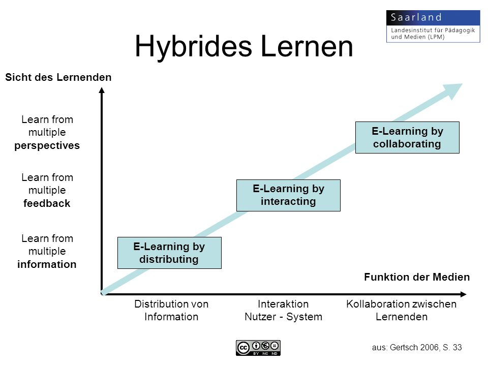Hybrides Lernen Sicht des Lernenden Learn from multiple perspectives