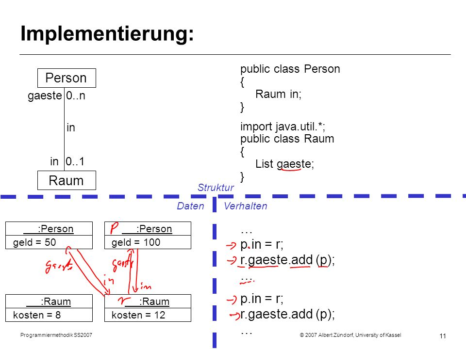 Implementierung: Person Raum … p.in = r; r.gaeste.add (p); …