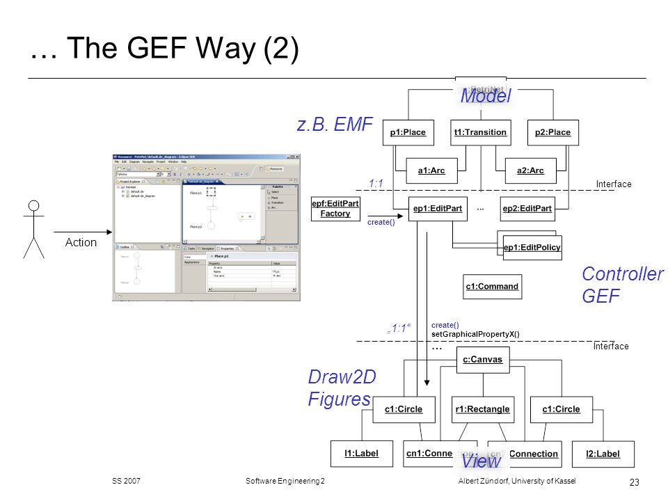 … The GEF Way (2) Model z.B. EMF Controller GEF Draw2D Figures View