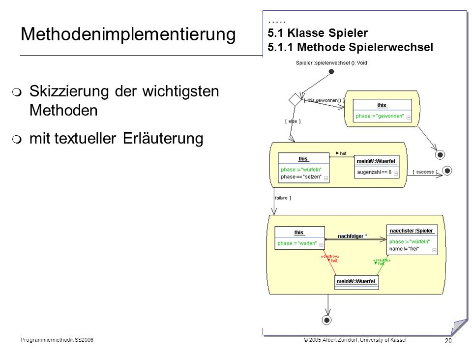 Methodenimplementierung
