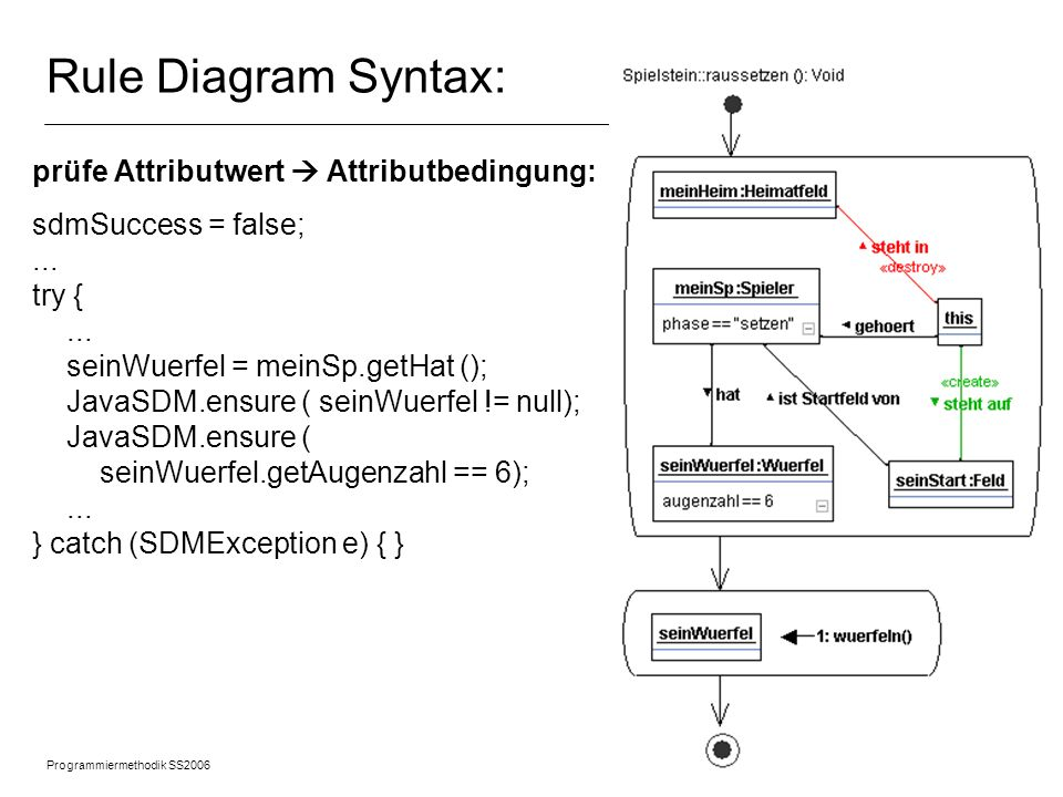 Rule Diagram Syntax: prüfe Attributwert  Attributbedingung: