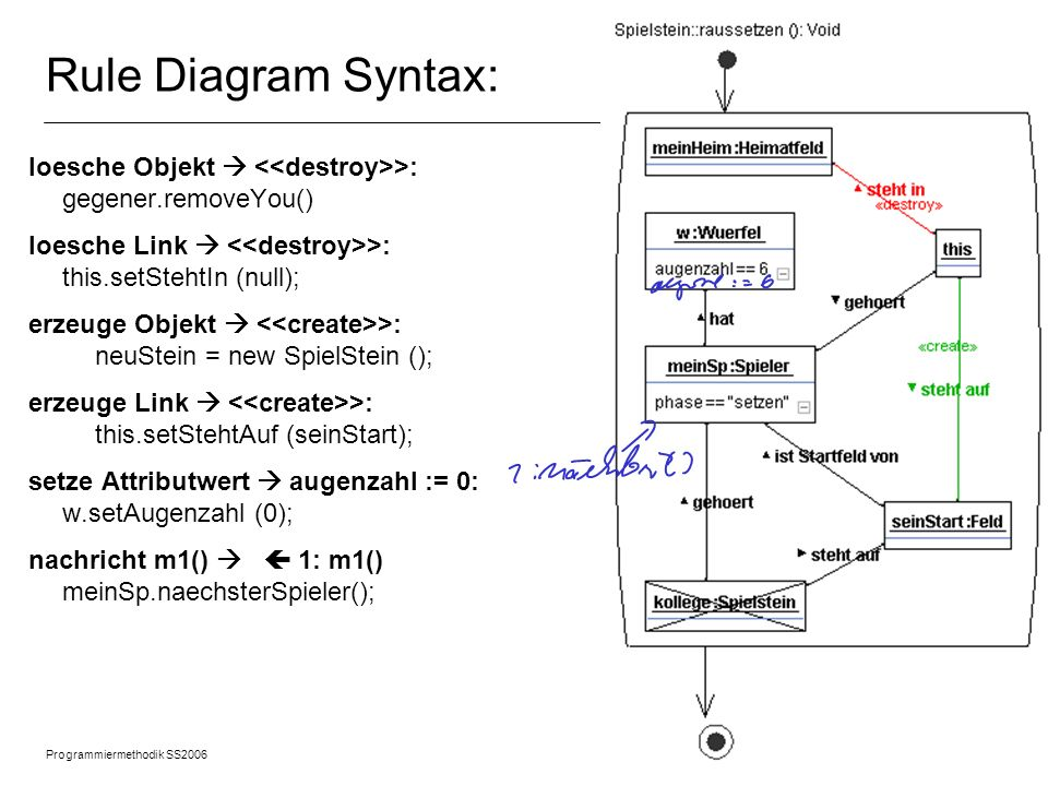 Rule Diagram Syntax: loesche Objekt  <<destroy>>: gegener.removeYou() loesche Link  <<destroy>>: this.setStehtIn (null);