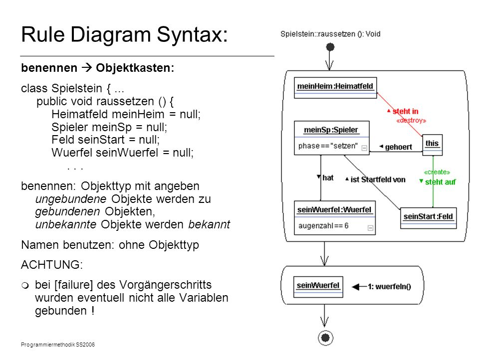 Rule Diagram Syntax: benennen  Objektkasten: