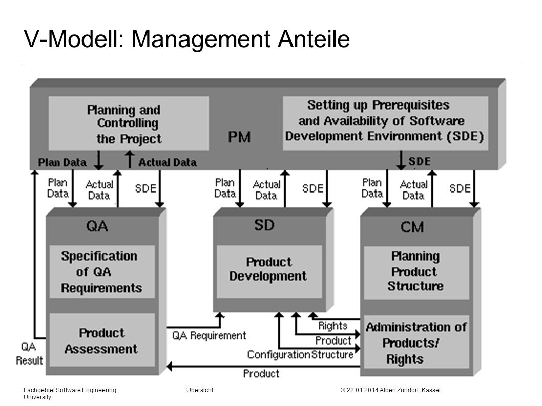 V-Modell: Management Anteile
