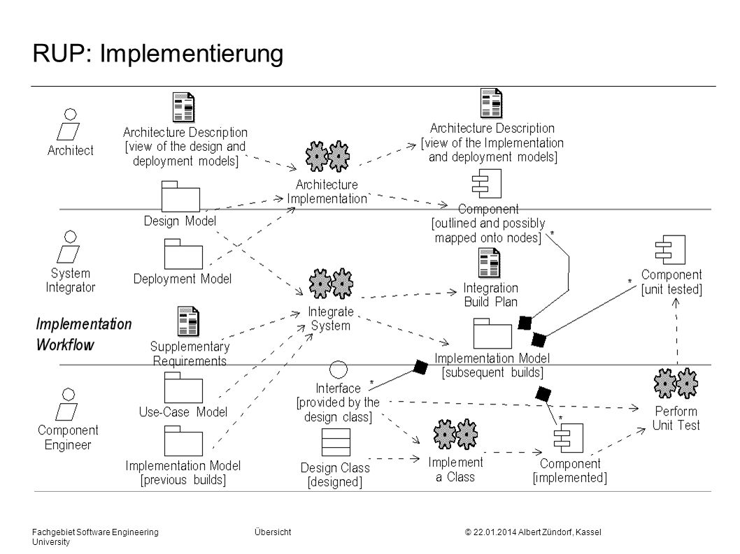 RUP: Implementierung Fachgebiet Software Engineering Übersicht © Albert Zündorf, Kassel University.