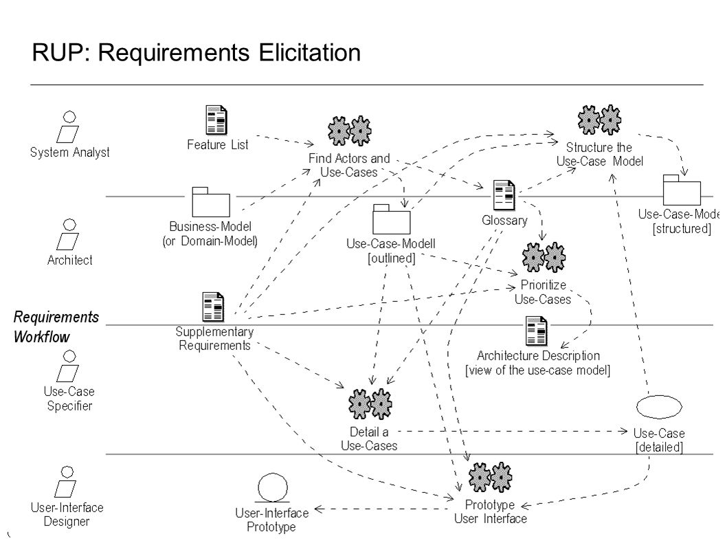 RUP: Requirements Elicitation