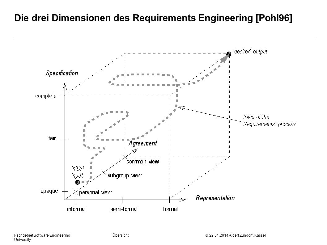 Die drei Dimensionen des Requirements Engineering [Pohl96]