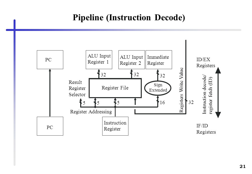 Pipeline (Instruction Decode)