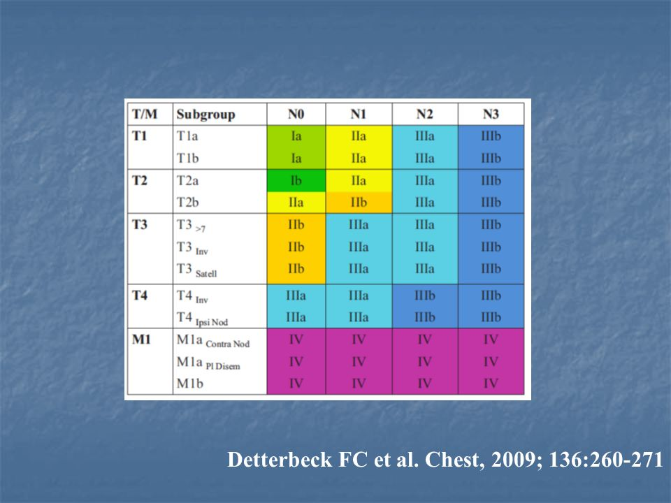 Detterbeck FC et al. Chest, 2009; 136: