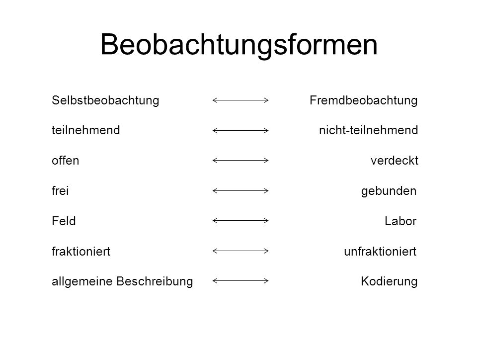 Beobachtungsformen Selbstbeobachtung Fremdbeobachtung