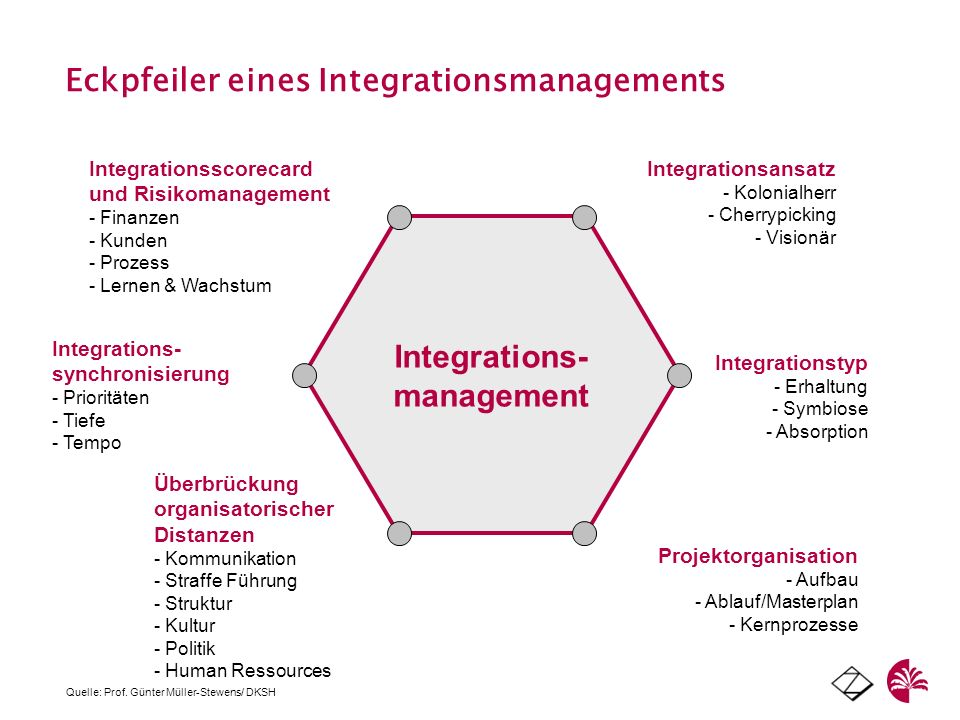 Integrations- management