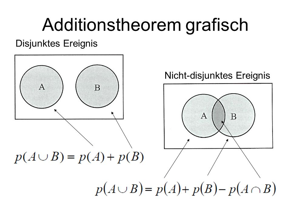 Additionstheorem grafisch