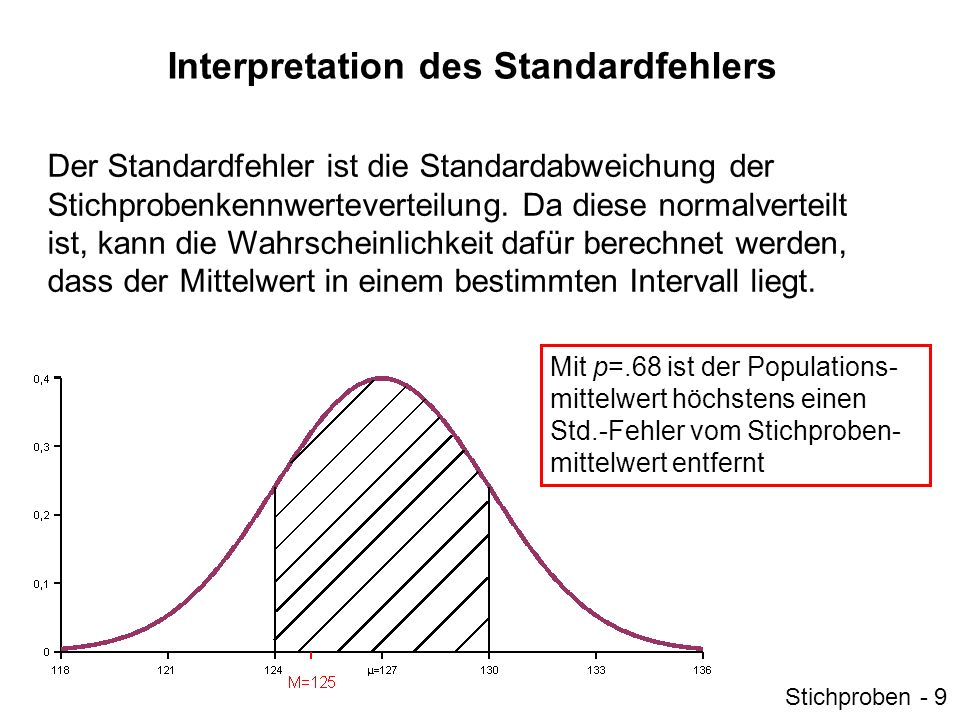 Interpretation des Standardfehlers