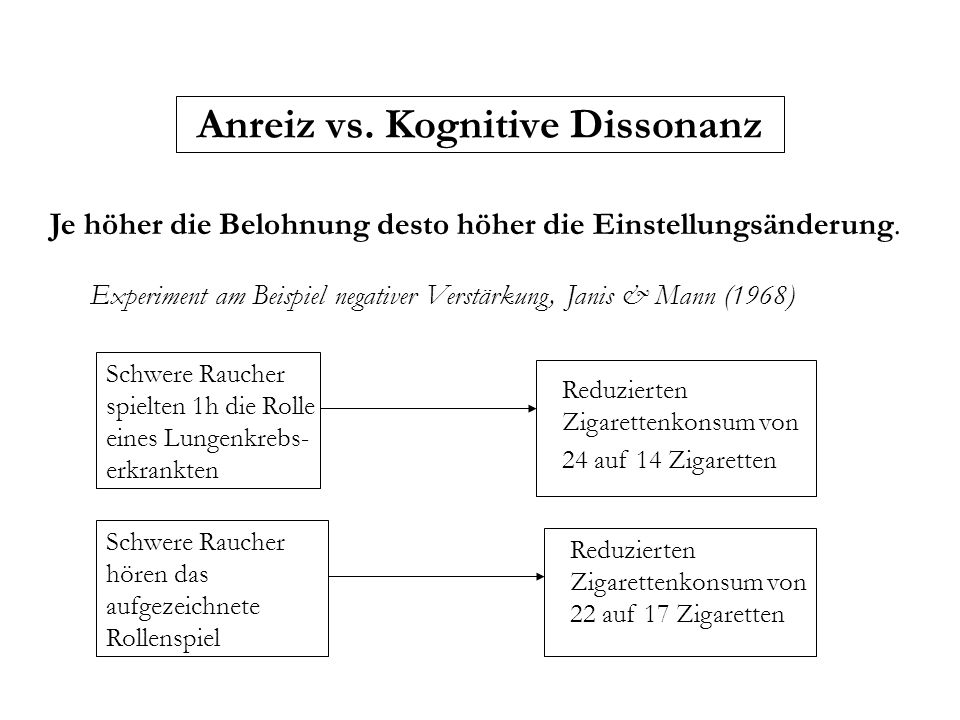 Anreiz vs. Kognitive Dissonanz