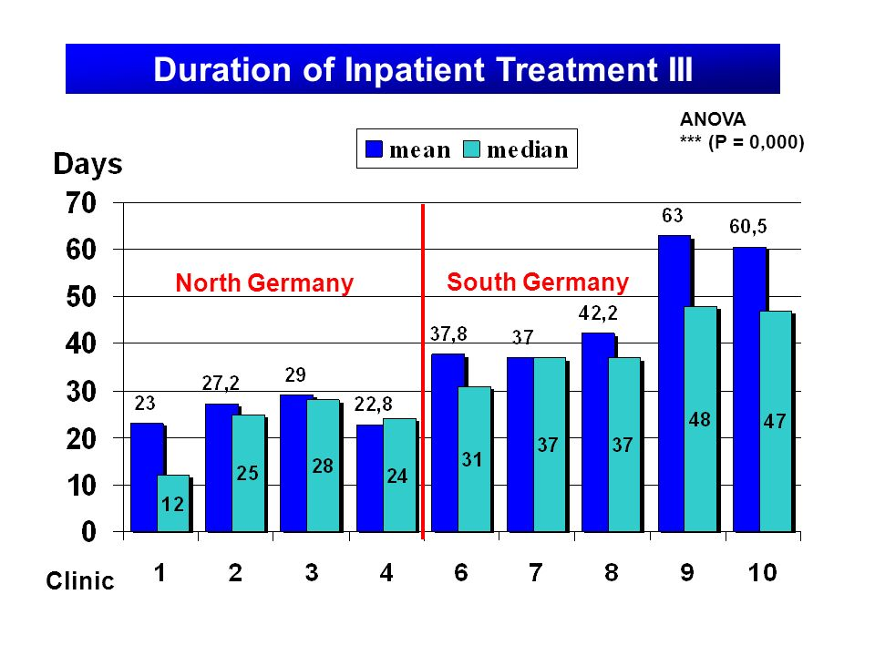 Duration of Inpatient Treatment III