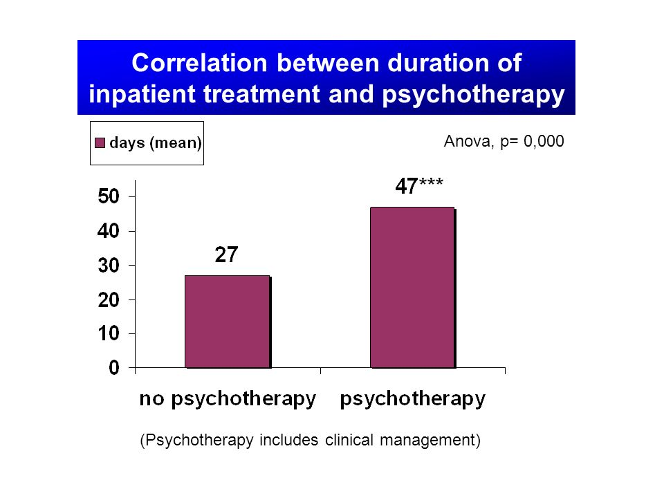 Correlation between duration of inpatient treatment and psychotherapy