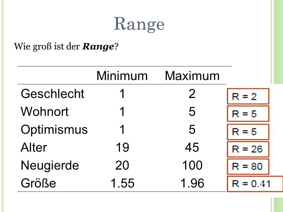 Range Minimum Maximum Geschlecht 1 2 Wohnort 5 Optimismus Alter 19 45