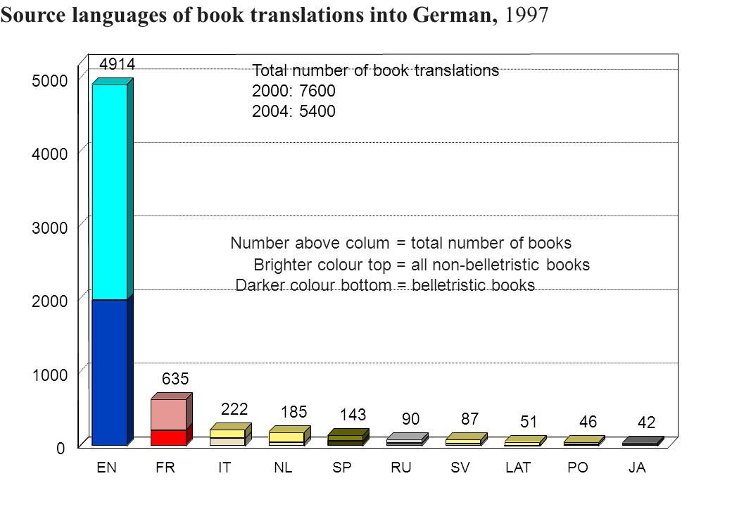Source languages of book translations into German, 1997