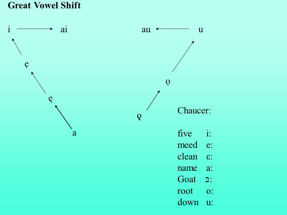 Great Vowel Shift i ai au u. ẹ.