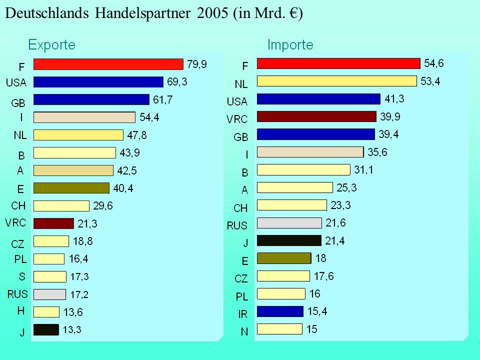 Deutschlands Handelspartner 2005 (in Mrd. €)