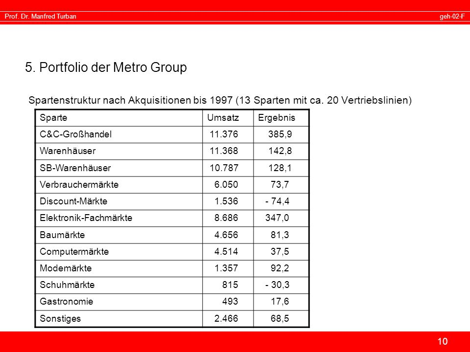 5. Portfolio der Metro Group