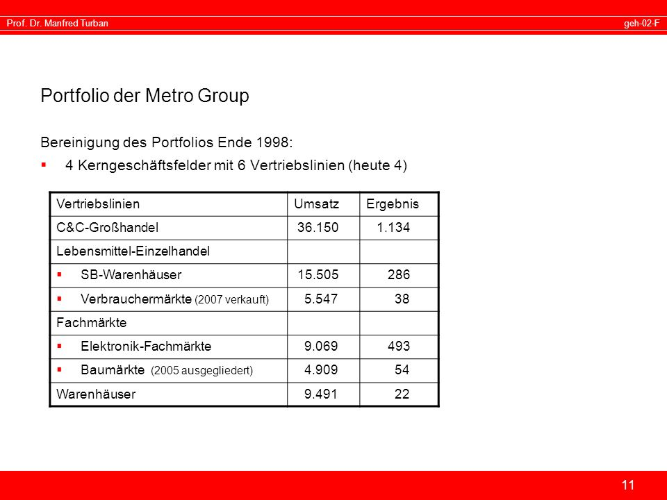 Portfolio der Metro Group