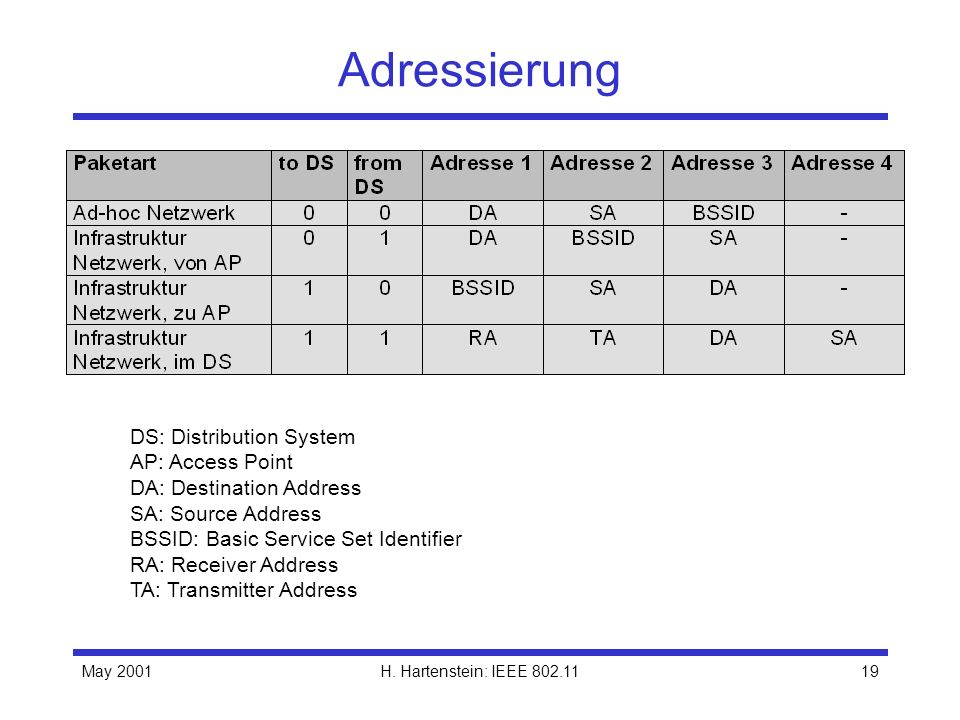 Adressierung DS: Distribution System AP: Access Point