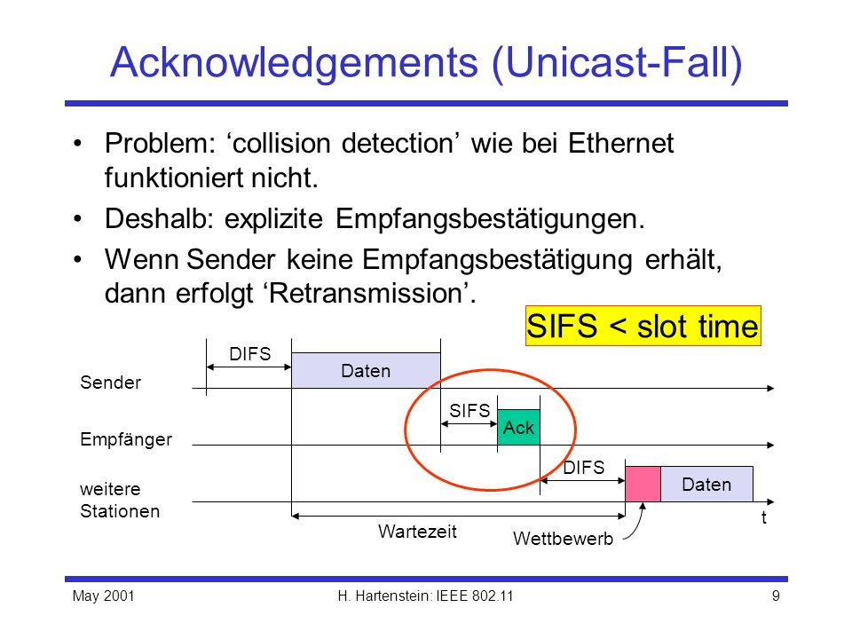 Acknowledgements (Unicast-Fall)