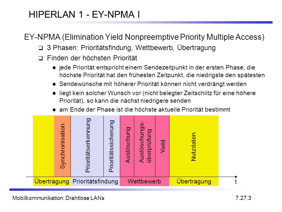 HIPERLAN 1 - EY-NPMA I EY-NPMA (Elimination Yield Nonpreemptive Priority Multiple Access) 3 Phasen: Prioritätsfindung, Wettbewerb, Übertragung.