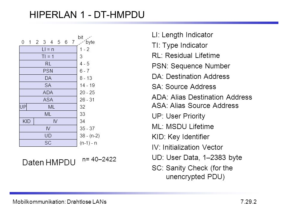 HIPERLAN 1 - DT-HMPDU Daten HMPDU LI: Length Indicator