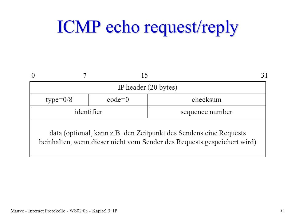ICMP echo request/reply
