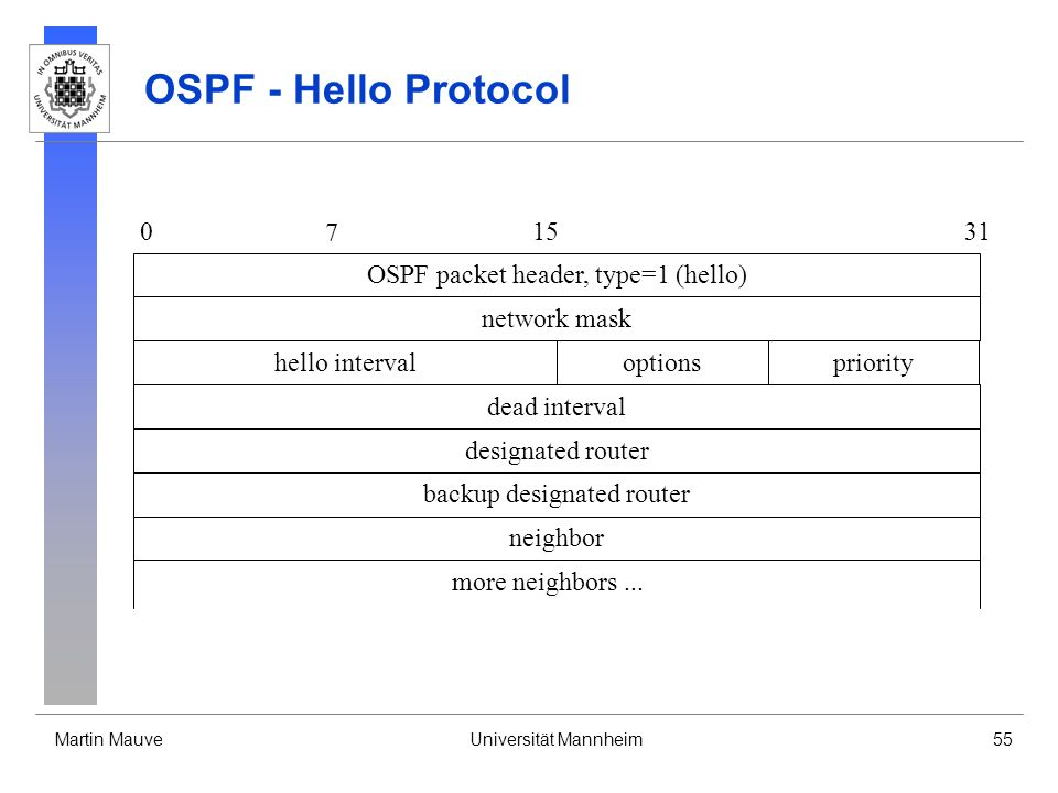 OSPF - Hello Protocol OSPF packet header, type=1 (hello)
