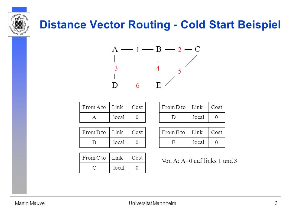 Distance Vector Routing - Cold Start Beispiel
