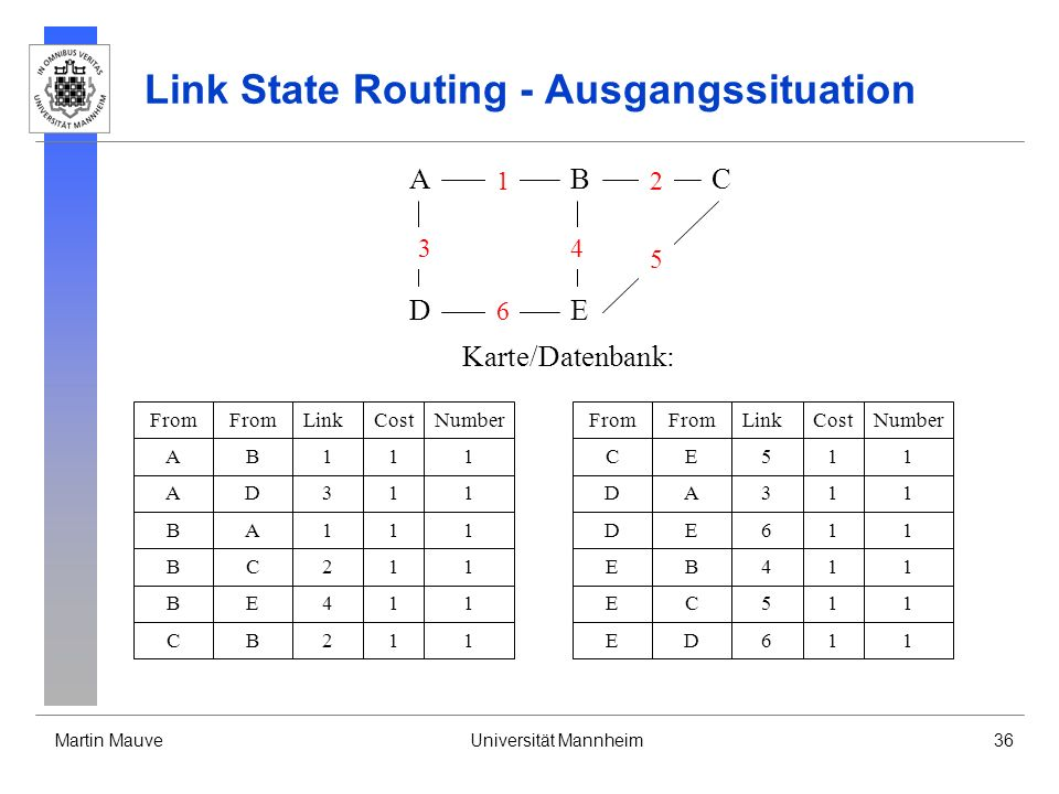 Link State Routing - Ausgangssituation