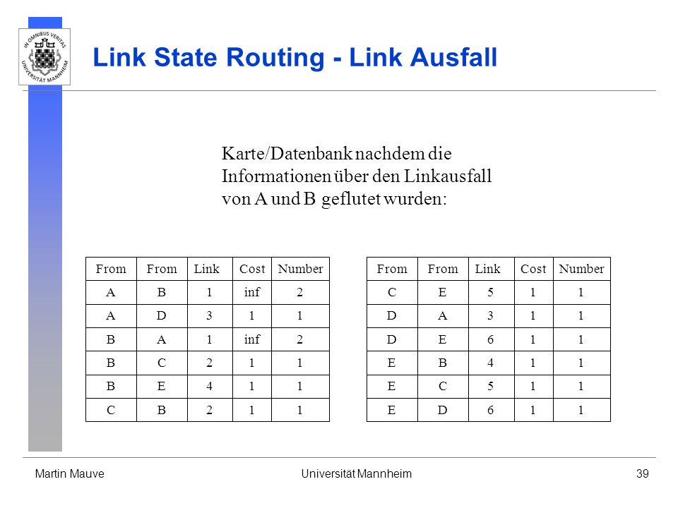 Link State Routing - Link Ausfall