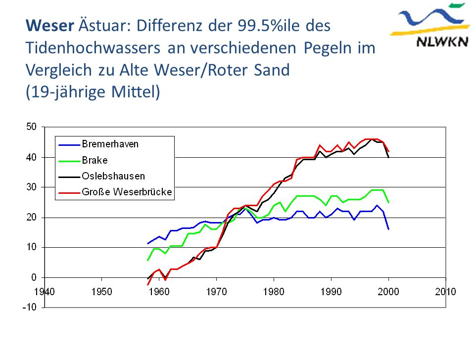 Weser Ästuar: Differenz der 99