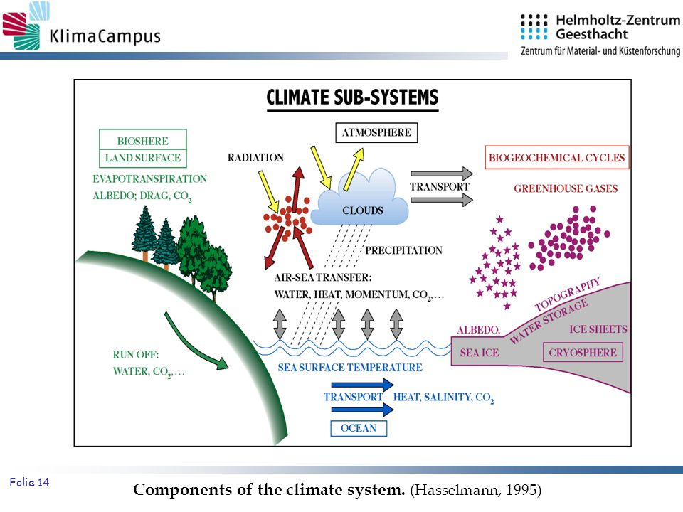 Components of the climate system. (Hasselmann, 1995)
