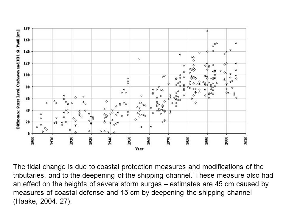 The tidal change is due to coastal protection measures and modifications of the tributaries, and to the deepening of the shipping channel.