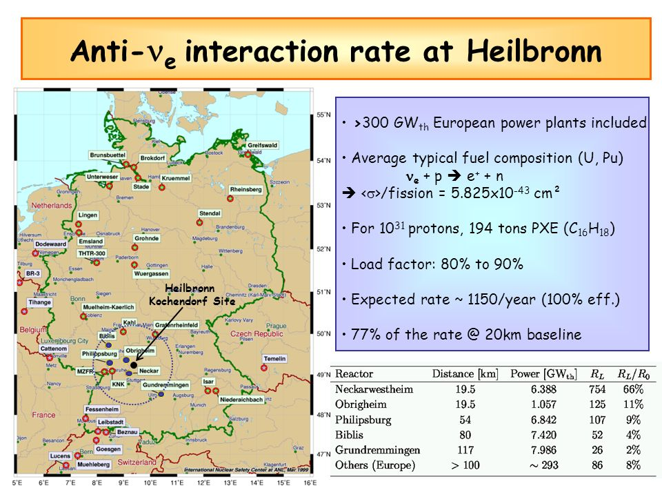 Anti-e interaction rate at Heilbronn