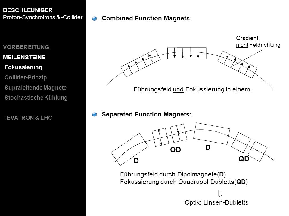 D QD QD D Combined Function Magnets: