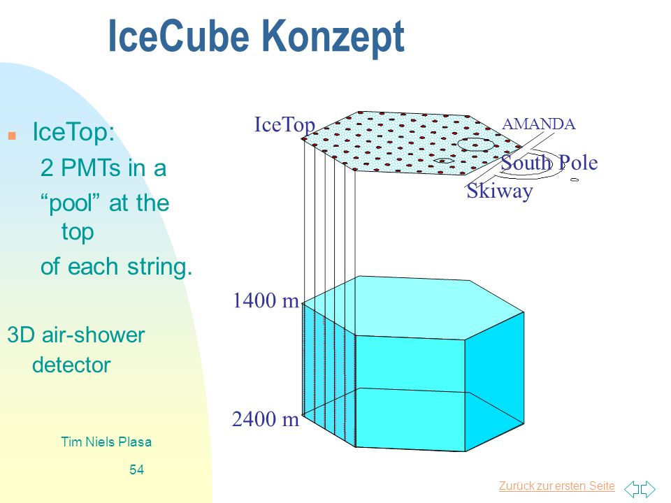 IceCube Konzept IceTop: 2 PMTs in a pool at the top of each string.