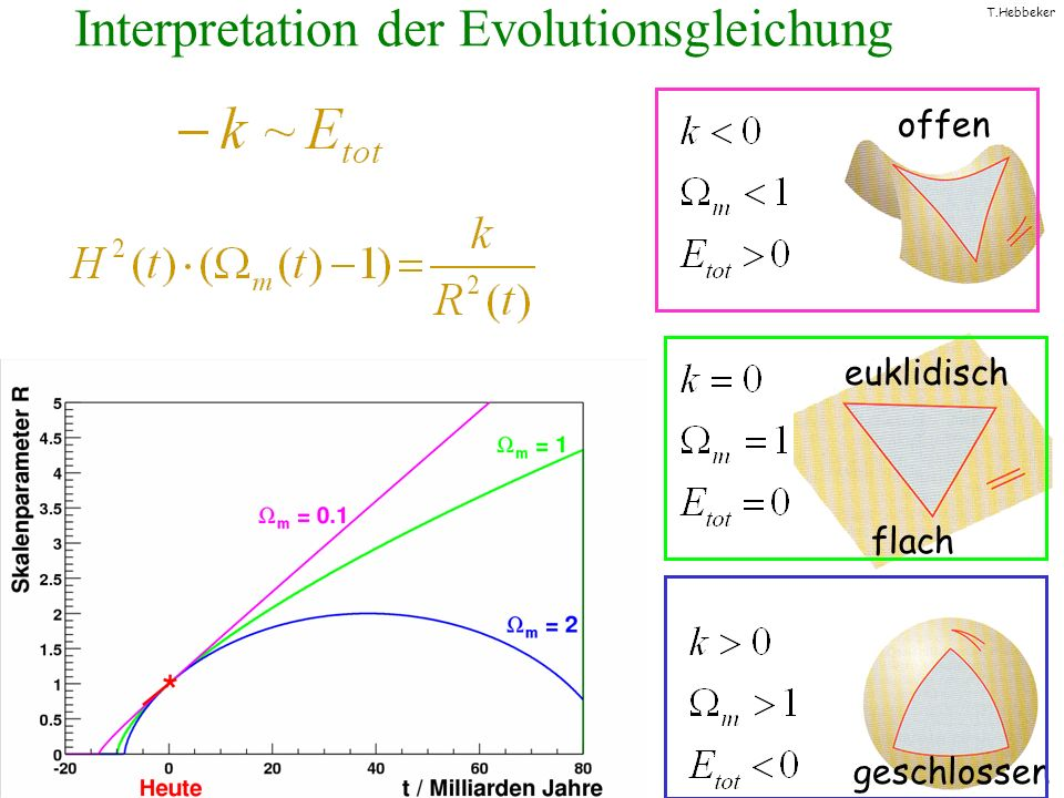 Interpretation der Evolutionsgleichung